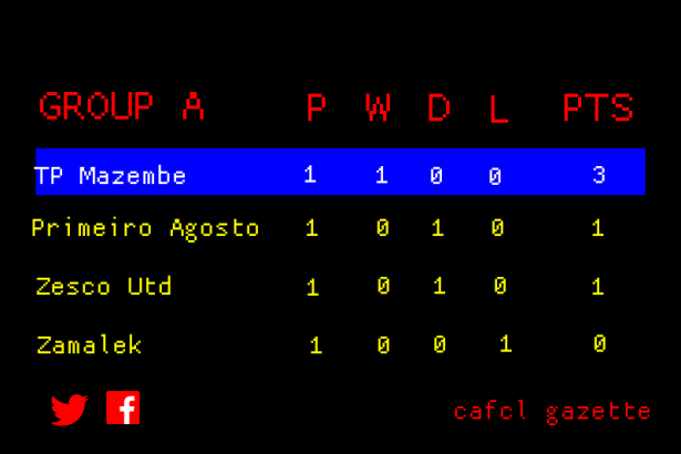 CAFCL Group A Standings