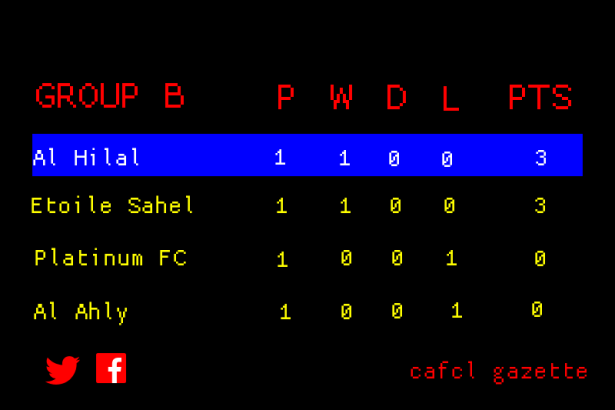 CAFCL Group B Standings