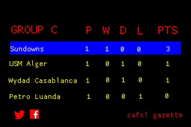 CAFCL Group C Standings
