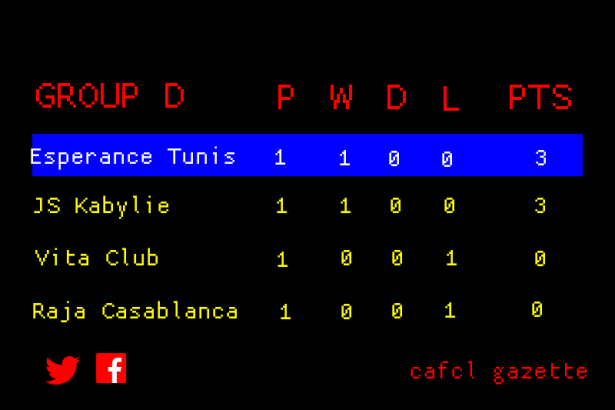 CAFCL Group D Standings