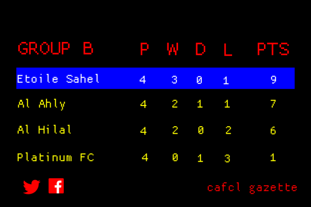 CAFCL Group B matchday 4