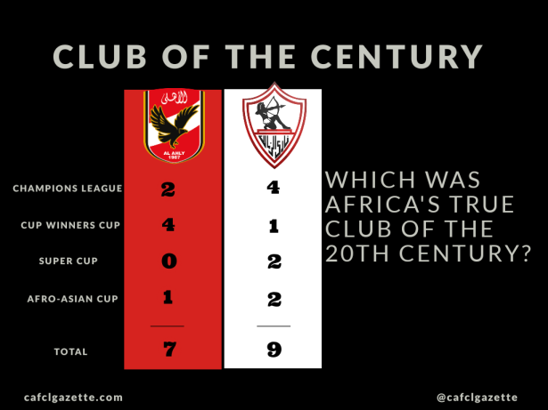African Club of the Century