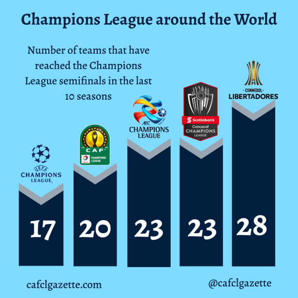 World Champions Leagues