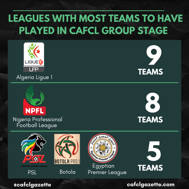 cafcl group stage teams appearances by league