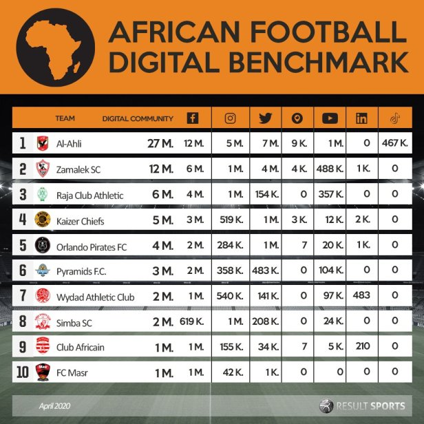 Africa Digital Benchmark May 2020