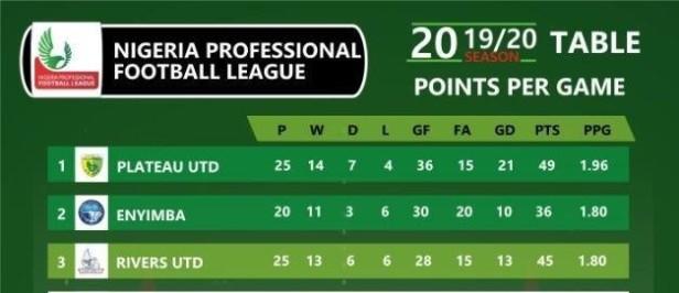 NPFL 2019/2020 final standings